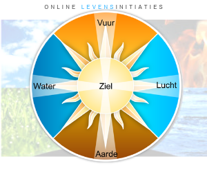 online training over de levensitinitiaties